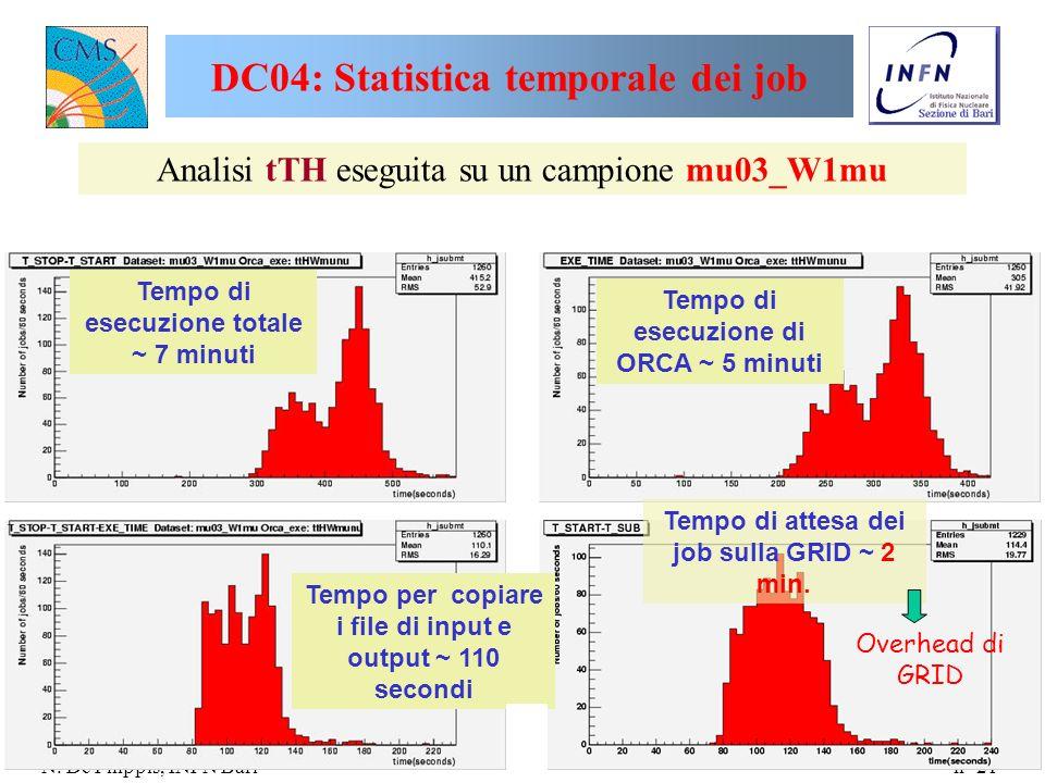 n° 21 N. De Filippis, INFN Bari DC04: Statistica temporale dei job Analisi tTH eseguita su un campione mu03_W1mu Tempo di esecuzione totale ~ 7 minuti