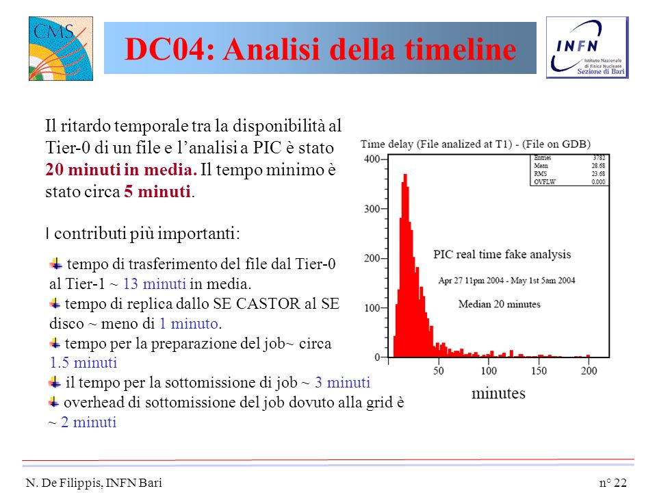 n° 22 N. De Filippis, INFN Bari il tempo per la sottomissione di job ~ 3 minuti overhead di sottomissione del job dovuto alla grid è ~ 2 minuti Il rit