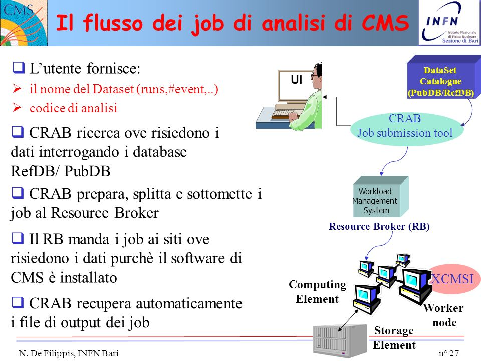 n° 27 N. De Filippis, INFN Bari Il flusso dei job di analisi di CMS CRAB Job submission tool Computing Element Storage Element Resource Broker (RB) UI