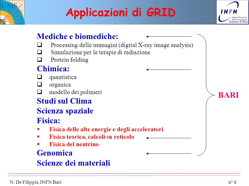 n° 6 N. De Filippis, INFN Bari Applicazioni di GRID Mediche e biomediche: Processing delle immagini (digital X-ray image analysis) Simulazione per le
