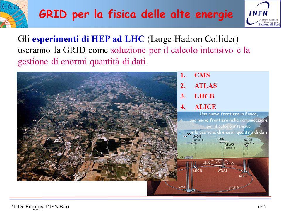 n° 7 N. De Filippis, INFN Bari GRID per la fisica delle alte energie Gli esperimenti di HEP ad LHC (Large Hadron Collider) useranno la GRID come soluz