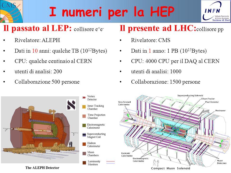 n° 8 N. De Filippis, INFN Bari I numeri per la HEP Il passato al LEP: collisore e + e - Rivelatore: ALEPH Dati in 10 anni: qualche TB (10 12 Bytes) CP