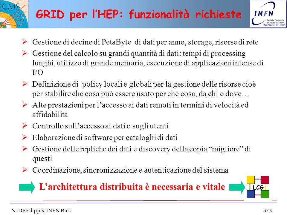 n° 9 N. De Filippis, INFN Bari GRID per lHEP: funzionalità richieste Gestione di decine di PetaByte di dati per anno, storage, risorse di rete Gestion