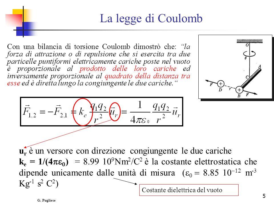 5 La legge di Coulomb Con una bilancia di torsione Coulomb dimostrò che: la forza di attrazione o di repulsione che si esercita tra due particelle pun