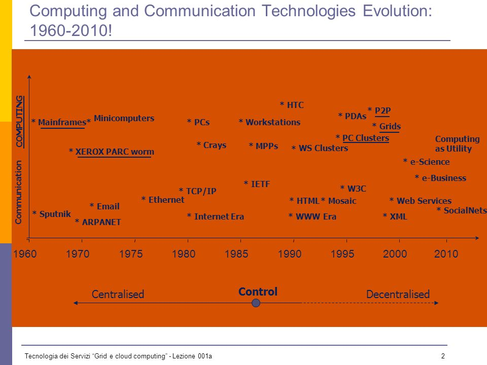 Tecnologia dei Servizi Grid e cloud computing - Lezione 001a 2 Computing and Communication Technologies Evolution: 1960-2010.