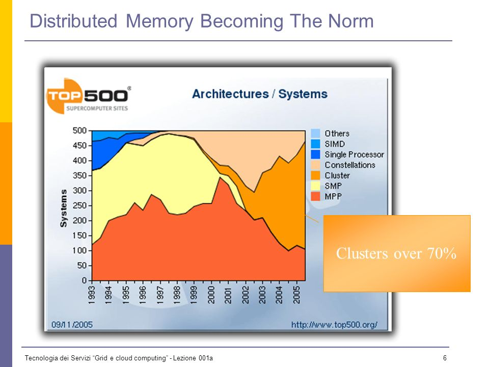 Tecnologia dei Servizi Grid e cloud computing - Lezione 001a 6 Distributed Memory Becoming The Norm Clusters over 70%