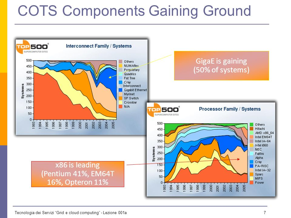 Tecnologia dei Servizi Grid e cloud computing - Lezione 001a 7 COTS Components Gaining Ground GigaE is gaining (50% of systems) x86 is leading (Pentium 41%, EM64T 16%, Opteron 11%