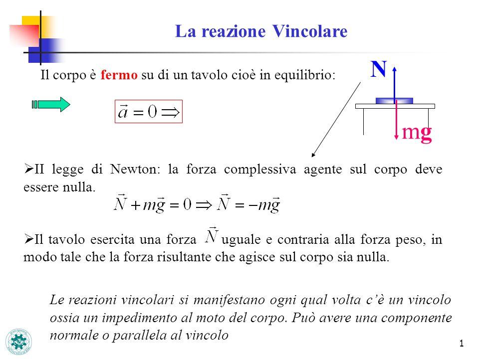 1 La reazione Vincolare Il corpo è fermo su di un tavolo cioè in equilibrio: II legge di Newton: la forza complessiva agente sul corpo deve essere nul