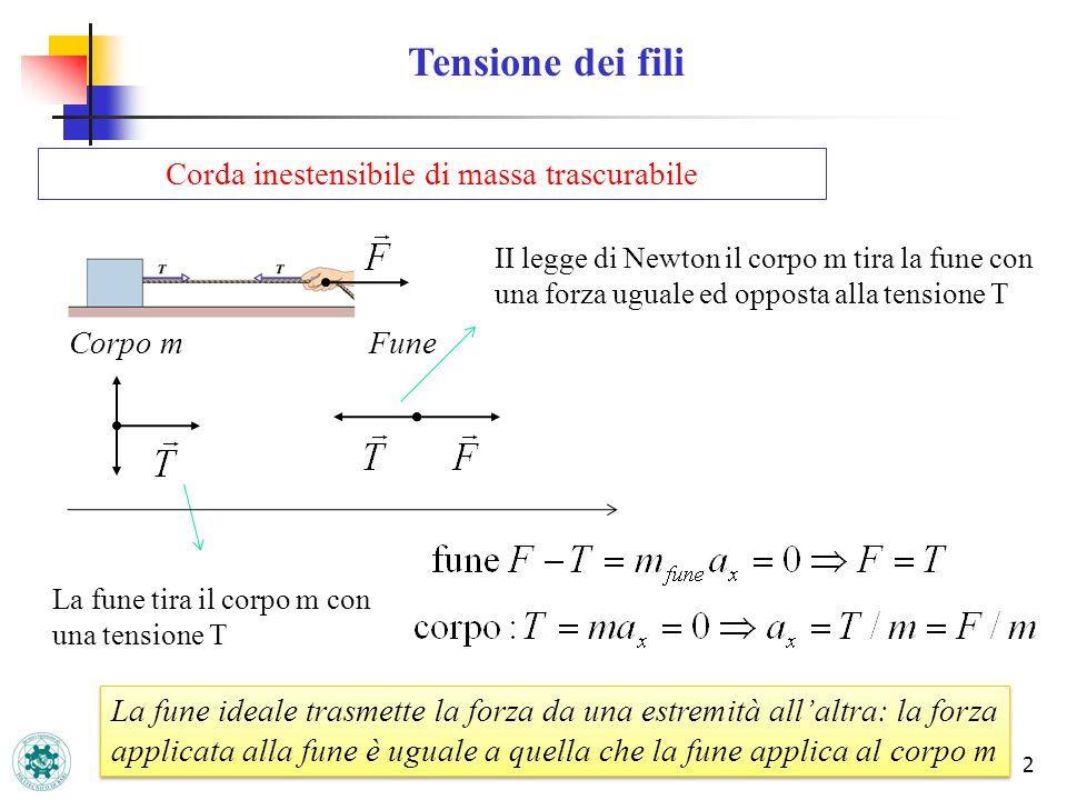 2 Tensione dei fili Corda inestensibile di massa trascurabile Corpo mFune La fune tira il corpo m con una tensione T II legge di Newton il corpo m tir