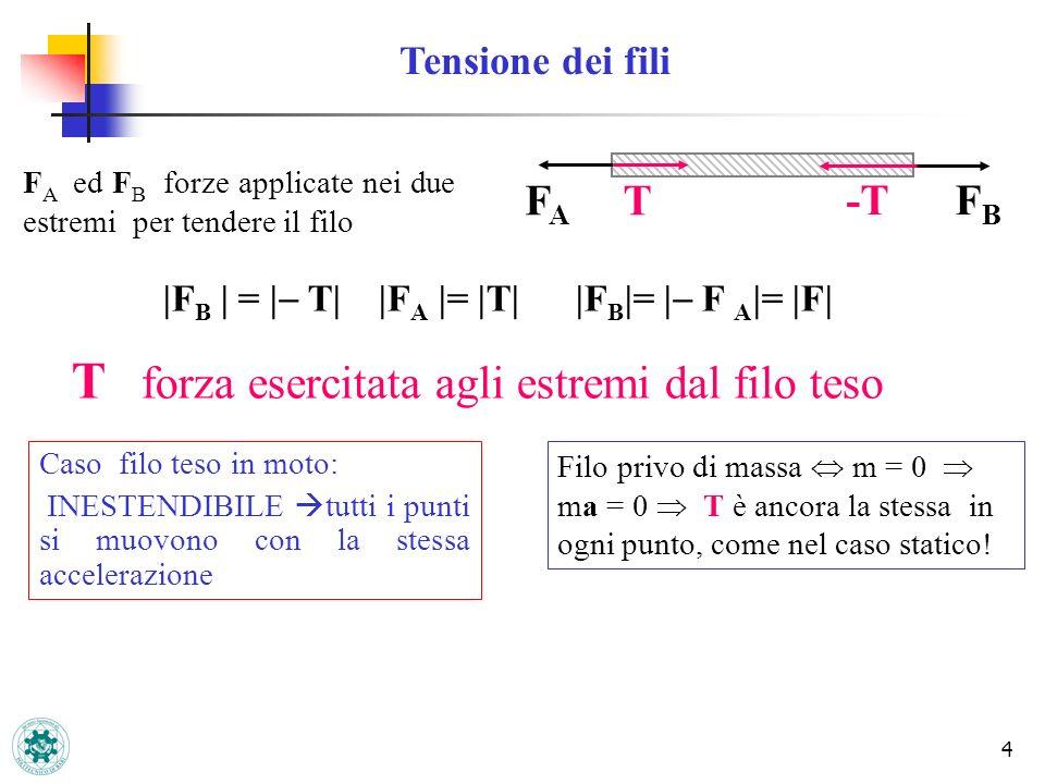 4 |F B | = | T| |F A |= |T| |F B |= | F A |= |F| F A ed F B forze applicate nei due estremi per tendere il filo FBFB FAFA T -T T forza esercitata agli