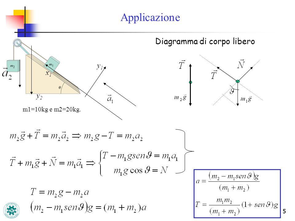 5 5 Diagramma di corpo libero m1=10kg e m2=20kg. x1x1 y1y1 y2y2 Applicazione
