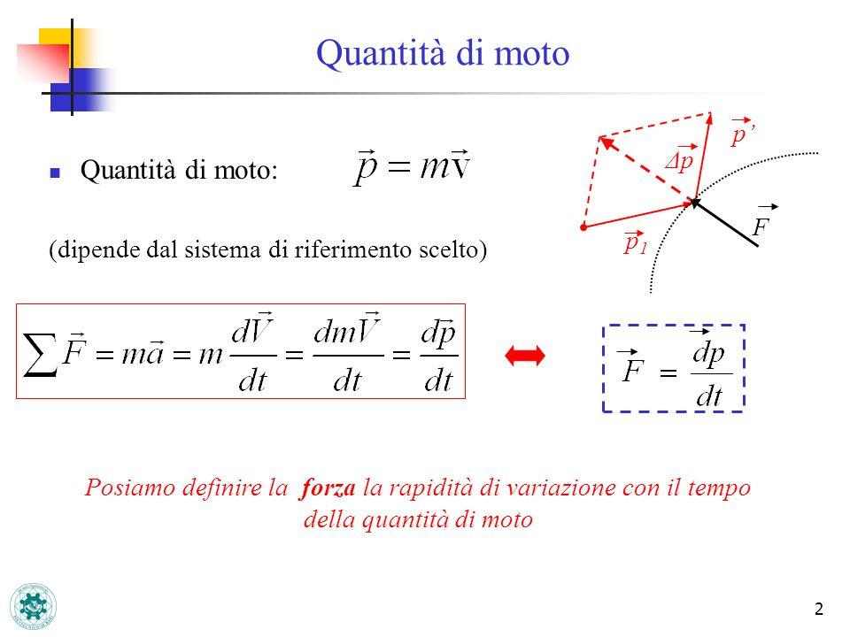 2 Quantità di moto: (dipende dal sistema di riferimento scelto) Quantità di moto F ΔpΔp p p1p1 Posiamo definire la forza la rapidità di variazione con