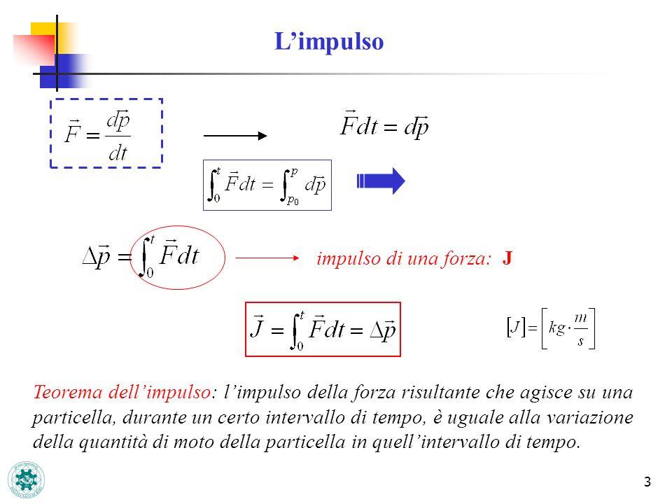 3 Limpulso impulso di una forza: J Teorema dellimpulso: limpulso della forza risultante che agisce su una particella, durante un certo intervallo di t