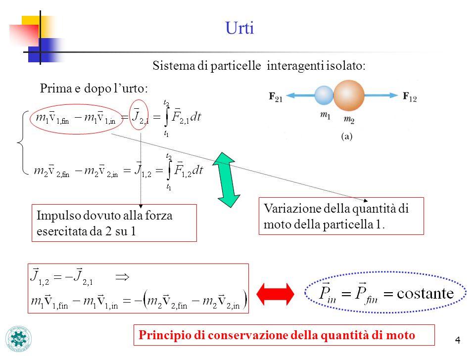 4 Urti Prima e dopo lurto: Impulso dovuto alla forza esercitata da 2 su 1 Sistema di particelle interagenti isolato: Variazione della quantità di moto