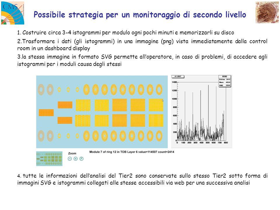 1. Costruire circa 3-4 istogrammi per modulo ogni pochi minuti e memorizzarli su disco 2.Trasformare i dati (gli istogrammi) in una immagine (png) vis