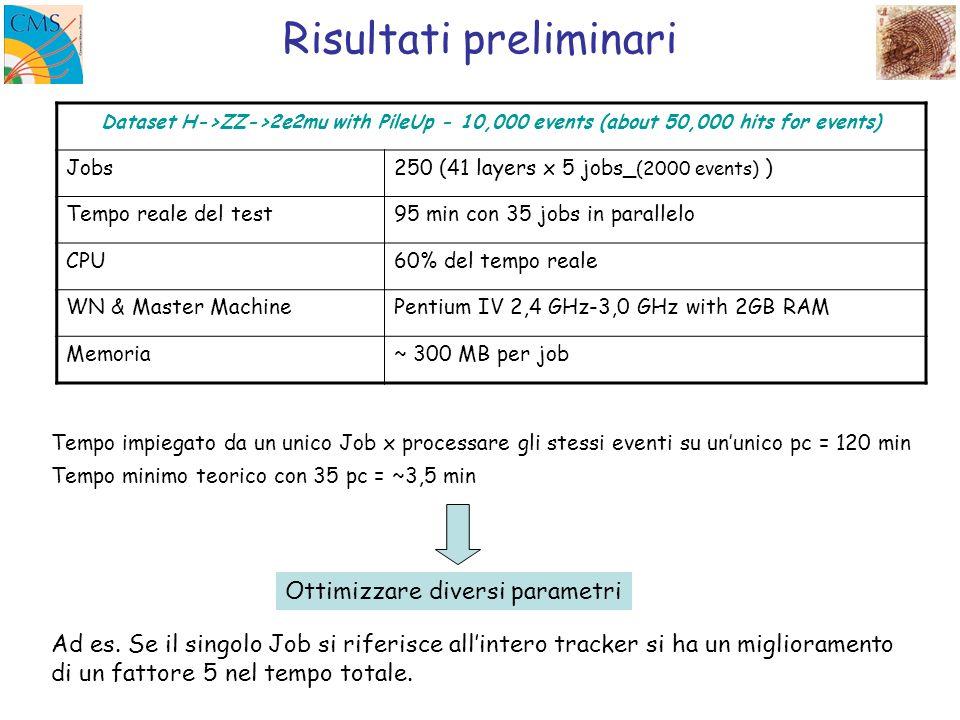 Limiti e problemi incontrati da ottimizzare * Usata solo 1/3 della CPU totale rate di accesso dei dati, di 100 MB/s sul server e 10 MB/s per nodo.