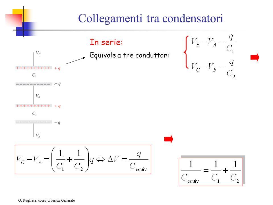 G. Pugliese, corso di Fisica Generale Collegamenti tra condensatori In serie: Equivale a tre conduttori