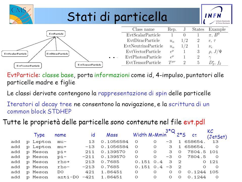 04/05/2004 D. Giordano Stati di particella EvtParticle: classe base, porta informazioni come id, 4-impulso, puntatori alle particelle madre e figlie L