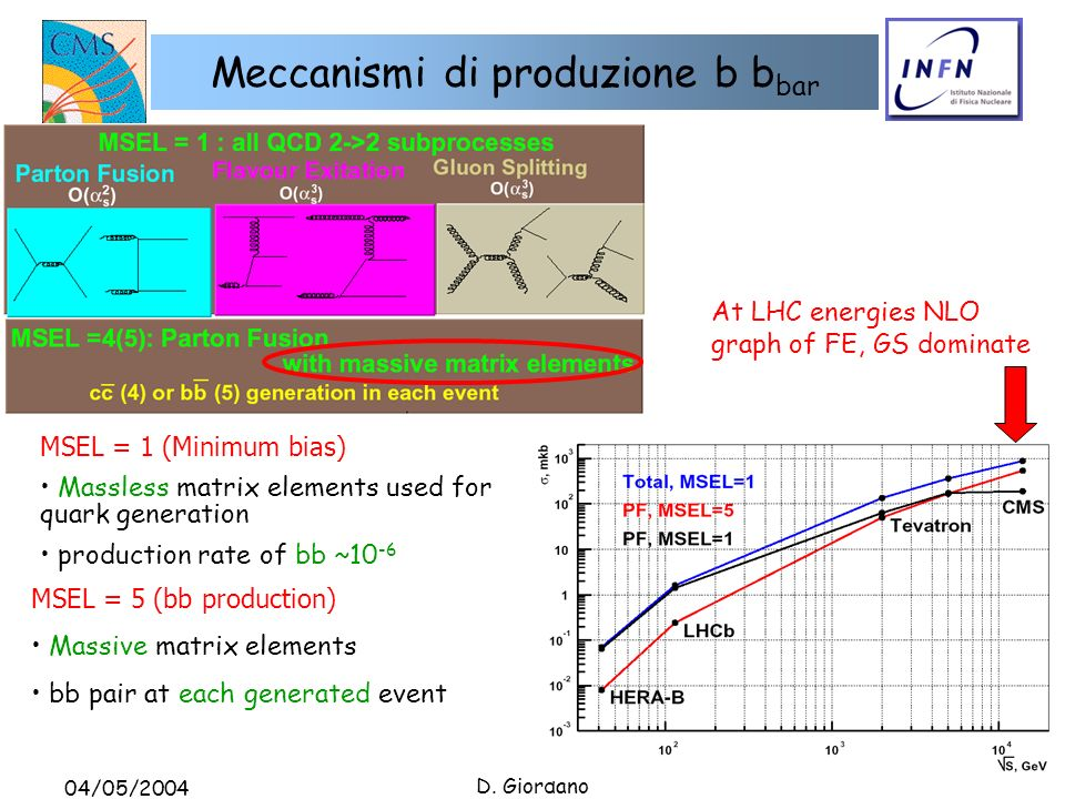 04/05/2004 D. Giordano Meccanismi di produzione b b bar MSEL = 1 (Minimum bias) Massless matrix elements used for quark generation production rate of