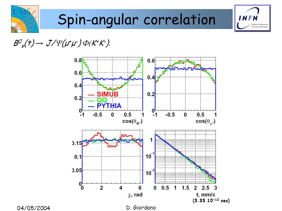 04/05/2004 D. Giordano Spin-angular correlation B 0 s (t) J/ (μ + μ - ) K + K - ).