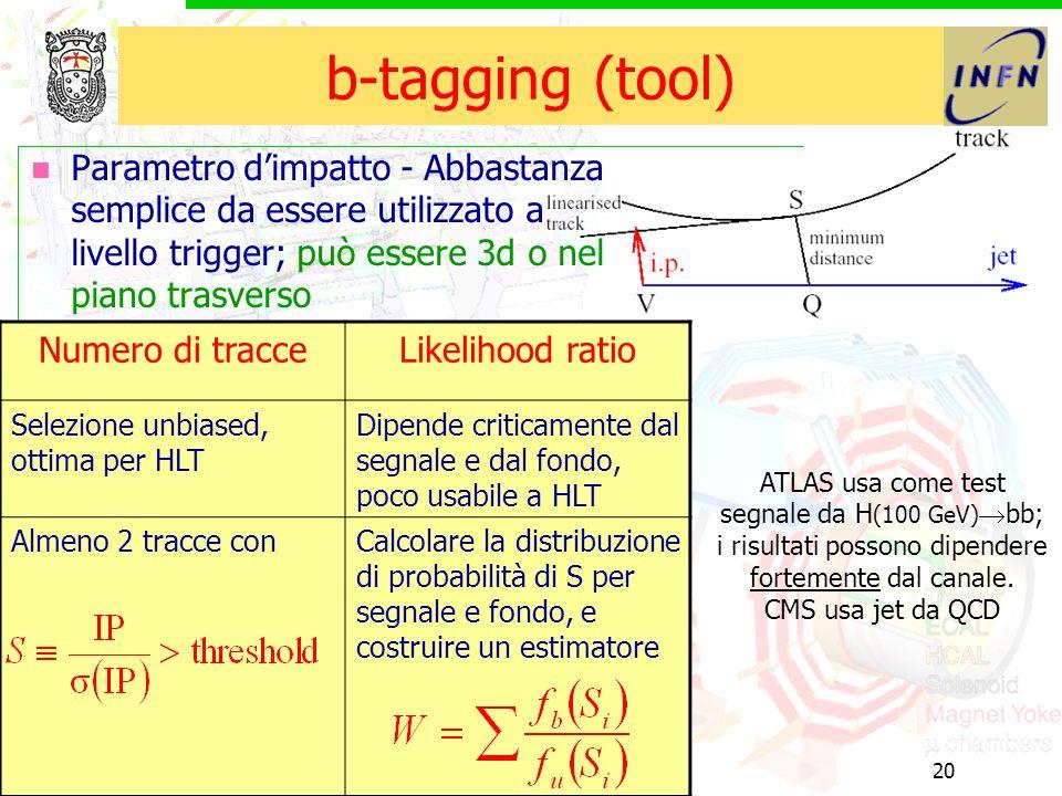 10/6/2003b e tau20 b-tagging (tool) Parametro dimpatto - Abbastanza semplice da essere utilizzato a livello trigger; può essere 3d o nel piano trasverso Numero di tracceLikelihood ratio Selezione unbiased, ottima per HLT Dipende criticamente dal segnale e dal fondo, poco usabile a HLT Almeno 2 tracce conCalcolare la distribuzione di probabilità di S per segnale e fondo, e costruire un estimatore ATLAS usa come test segnale da H (100 GeV) bb; i risultati possono dipendere fortemente dal canale.