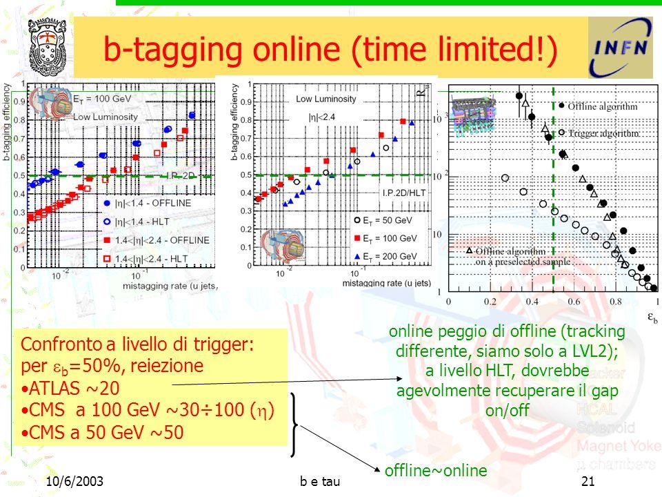 10/6/2003b e tau21 b-tagging online (time limited!) Confronto a livello di trigger: per b =50%, reiezione ATLAS ~20 CMS a 100 GeV ~30÷100 ( ) CMS a 50 GeV ~50 offline~online online peggio di offline (tracking differente, siamo solo a LVL2); a livello HLT, dovrebbe agevolmente recuperare il gap on/off