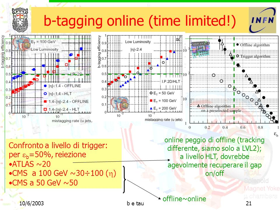 10/6/2003b e tau21 b-tagging online (time limited!) Confronto a livello di trigger: per b =50%, reiezione ATLAS ~20 CMS a 100 GeV ~30÷100 ( ) CMS a 50