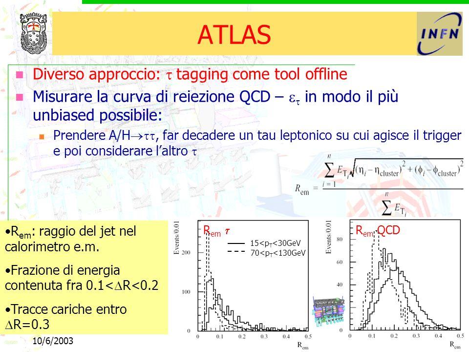 10/6/2003b e tau43 ATLAS Diverso approccio: tagging come tool offline Misurare la curva di reiezione QCD – in modo il più unbiased possibile: Prendere A/H, far decadere un tau leptonico su cui agisce il trigger e poi considerare laltro R em : raggio del jet nel calorimetro e.m.
