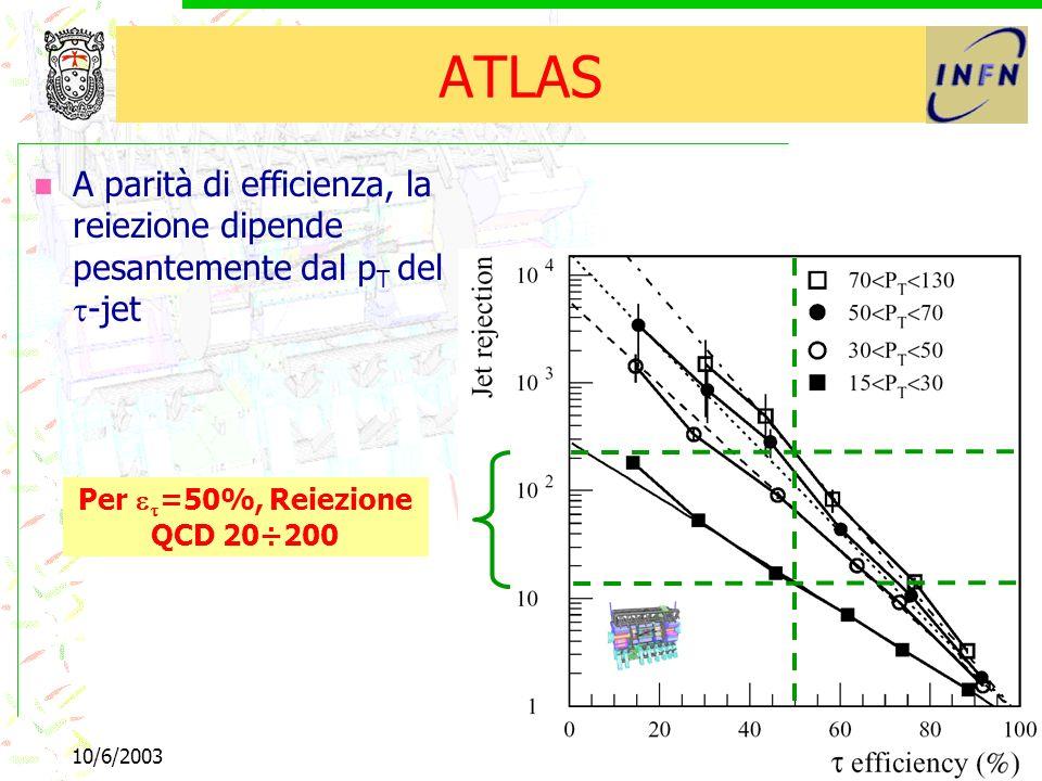 10/6/2003b e tau44 ATLAS A parità di efficienza, la reiezione dipende pesantemente dal p T del -jet Per =50%, Reiezione QCD 20÷200