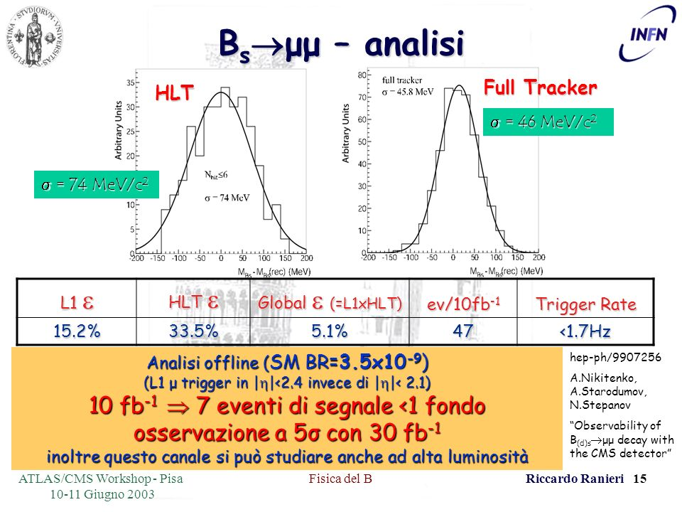 ATLAS/CMS Workshop - Pisa 10-11 Giugno 2003 Fisica del BRiccardo Ranieri 15 B s μμ – analisi L1 L1 HLT HLT Global (=L1xHLT) ev/10fb -1 Trigger Rate 15.2%33.5%5.1%47<1.7Hz HLT Full Tracker Analisi offline ( SM BR=3.5x10 -9 ) (L1 μ trigger in | |<2.4 invece di | |< 2.1) 10 fb -1 7 eventi di segnale <1 fondo osservazione a 5σ con 30 fb -1 inoltre questo canale si può studiare anche ad alta luminosità = 46 MeV/c 2 = 46 MeV/c 2 = 74 MeV/c 2 = 74 MeV/c 2 hep-ph/9907256 A.Nikitenko, A.Starodumov, N.Stepanov Observability of B (d)s μμ decay with the CMS detector