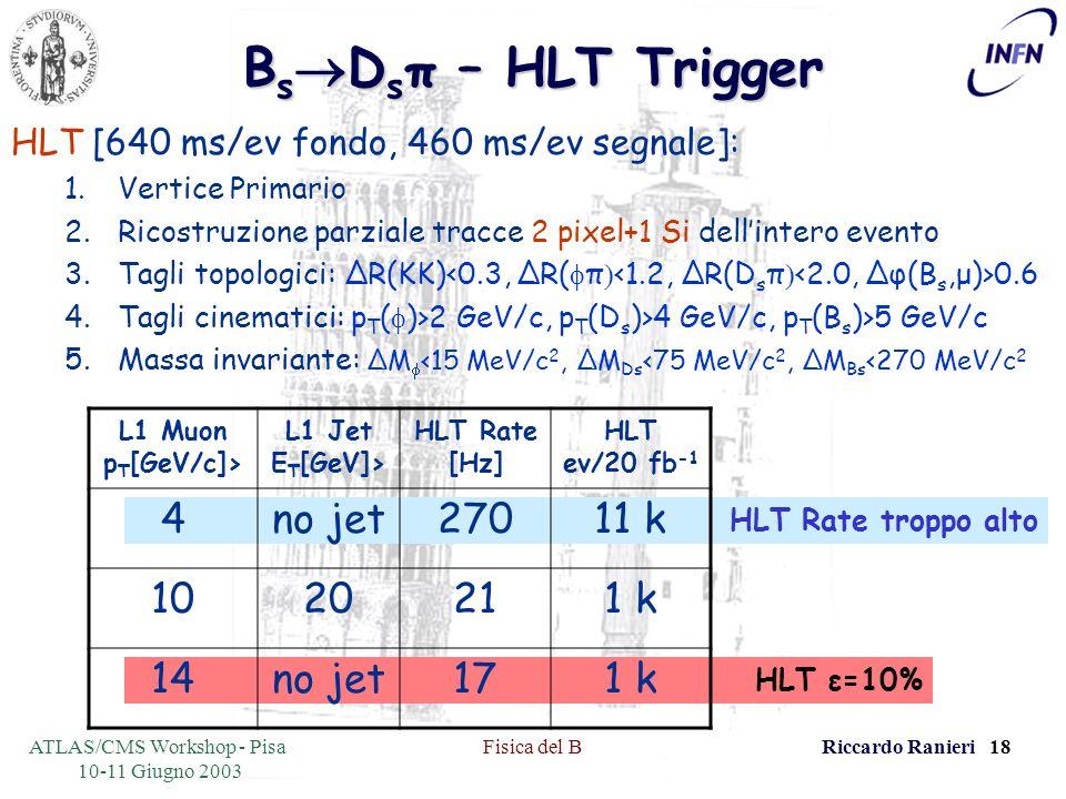 ATLAS/CMS Workshop - Pisa 10-11 Giugno 2003 Fisica del BRiccardo Ranieri 18 HLT ε=10% HLT Rate troppo alto B s D s π – HLT Trigger HLT [640 ms/ev fondo, 460 ms/ev segnale]: 1.Vertice Primario 2.Ricostruzione parziale tracce 2 pixel+1 Si dellintero evento 3.Tagli topologici: ΔR(KK) 0.6 4.Tagli cinematici: p T ( )>2 GeV/c, p T (D s )>4 GeV/c, p T (B s )>5 GeV/c 5.Massa invariante: ΔM <15 MeV/c 2, ΔM Ds <75 MeV/c 2, ΔM Bs <270 MeV/c 2 L1 Muon p T [GeV/c]> L1 Jet E T [GeV]> HLT Rate [Hz] HLT ev/20 fb -1 4no jet27011 k 1020211 k 14no jet171 k