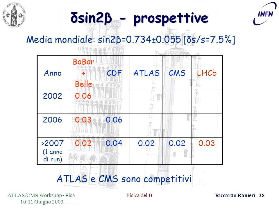 ATLAS/CMS Workshop - Pisa 10-11 Giugno 2003 Fisica del BRiccardo Ranieri 28 δsin2β - prospettive Anno BaBar + Belle CDFATLASCMSLHCb 20020.06 20060.030.06 >2007 (1 anno di run) 0.020.040.02 0.03 ATLAS e CMS sono competitivi Media mondiale: sin2β=0.734±0.055 [δs/s=7.5%]