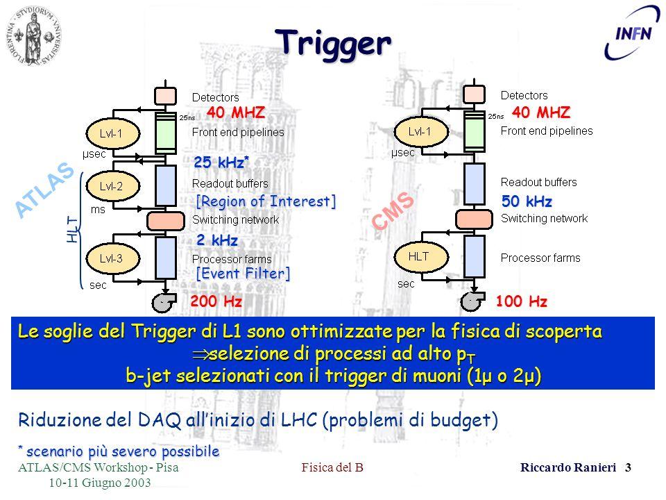 ATLAS/CMS Workshop - Pisa 10-11 Giugno 2003 Fisica del BRiccardo Ranieri 3Trigger 40 MHZ 50 kHz 100 Hz CMS 40 MHZ 25 kHz * 2 kHz 200 Hz [Event Filter] HLT ATLAS [Region of Interest] Le soglie del Trigger di L1 sono ottimizzate per la fisica di scoperta selezione di processi ad alto p T selezione di processi ad alto p T b-jet selezionati con il trigger di muoni (1μ o 2μ) Riduzione del DAQ allinizio di LHC (problemi di budget) * scenario più severo possibile