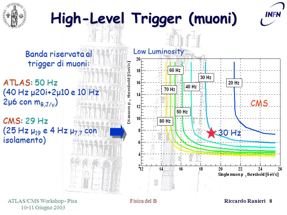 ATLAS/CMS Workshop - Pisa 10-11 Giugno 2003 Fisica del BRiccardo Ranieri 29 Decadimenti radiativi: B d K * Decadimenti radiativi: B d K * bs,d W-W- u,c,t Nuovi vincoli sui parametri della matrice CKM (V ts,V td ): x R x Br (B K * ) Br (B ) = |V td | |V ts | 2 2 Form factors ratio Phase space factor Vincoli su parametri di QCD (fattori di forma, m b ) da misure di Branching Ratio: Br (B d K * ) = (7.2±1.1) x 10 -5 x 1.6ps mbmb 4.65 2 (K * ) 0.35 2 xx Form factorB quark mass Asimmetrie di CP in B, violazione di isospin in B K * e B.
