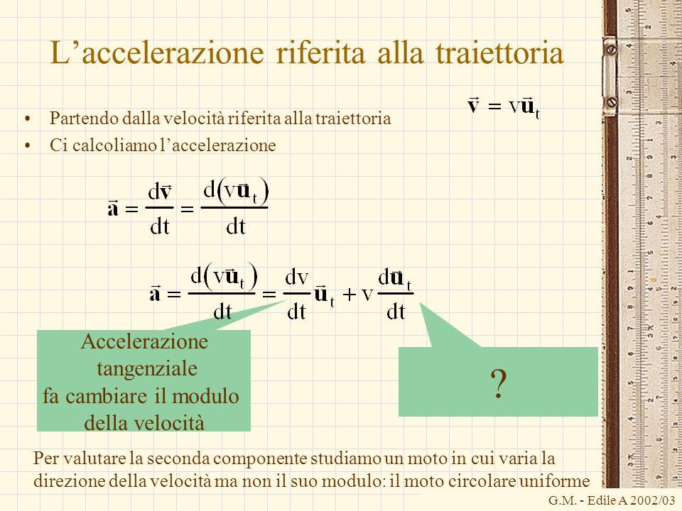 G.M. - Edile A 2002/03 Accelerazione tangenziale fa cambiare il modulo della velocità Laccelerazione riferita alla traiettoria Partendo dalla velocità