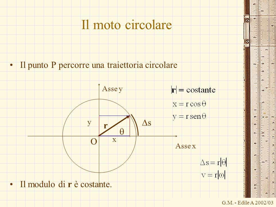 G.M. - Edile A 2002/03 Il moto circolare Il punto P percorre una traiettoria circolare Il modulo di r è costante. O Asse x Asse y r x y s