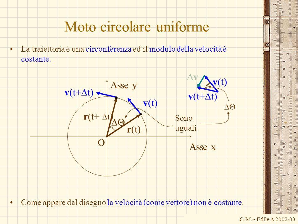 G.M. - Edile A 2002/03 Moto circolare uniforme La traiettoria è una circonferenza ed il modulo della velocità è costante. Come appare dal disegno la v
