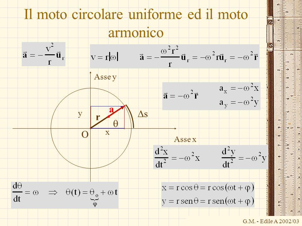 G.M. - Edile A 2002/03 Il moto circolare uniforme ed il moto armonico O Asse x Asse y r x y s a