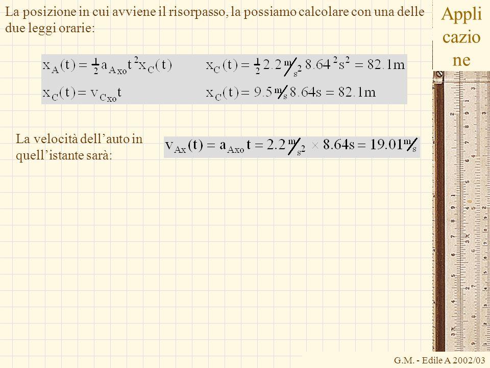 G.M. - Edile A 2002/03 Appli cazio ne La posizione in cui avviene il risorpasso, la possiamo calcolare con una delle due leggi orarie: La velocità del