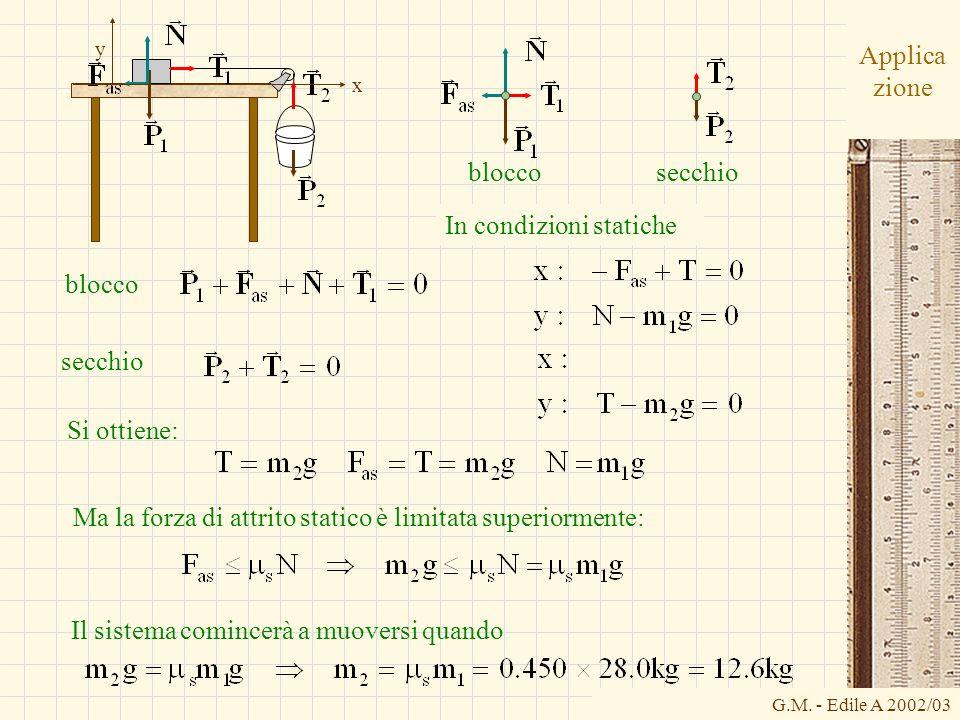 G.M. - Edile A 2002/03 Applica zione bloccosecchio x y Si ottiene: Ma la forza di attrito statico è limitata superiormente: In condizioni statiche blo