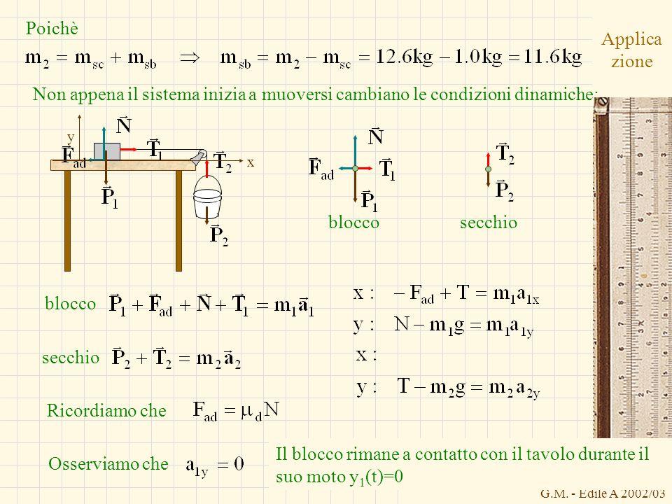 G.M. - Edile A 2002/03 Applica zione bloccosecchio x y Poichè Non appena il sistema inizia a muoversi cambiano le condizioni dinamiche: blocco secchio