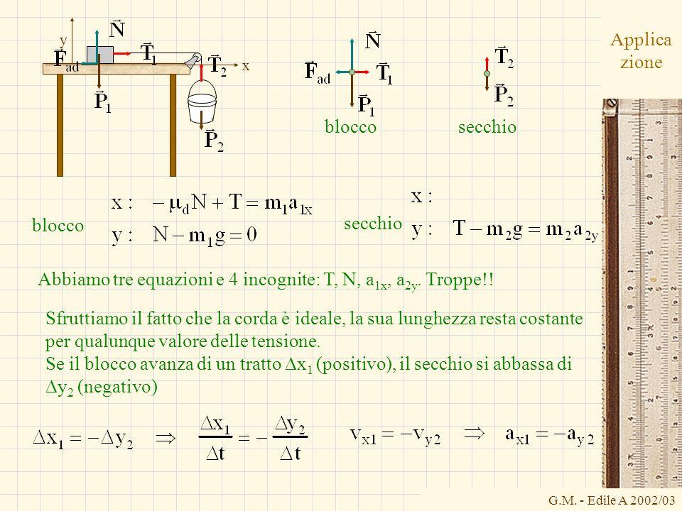 G.M. - Edile A 2002/03 Applica zione bloccosecchio x y blocco secchio Abbiamo tre equazioni e 4 incognite: T, N, a 1x, a 2y. Troppe!! Sfruttiamo il fa