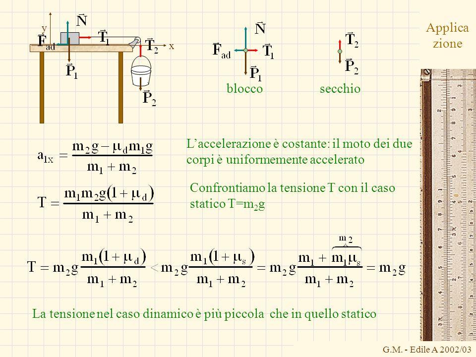 G.M. - Edile A 2002/03 Applica zione bloccosecchio x y Laccelerazione è costante: il moto dei due corpi è uniformemente accelerato Confrontiamo la ten