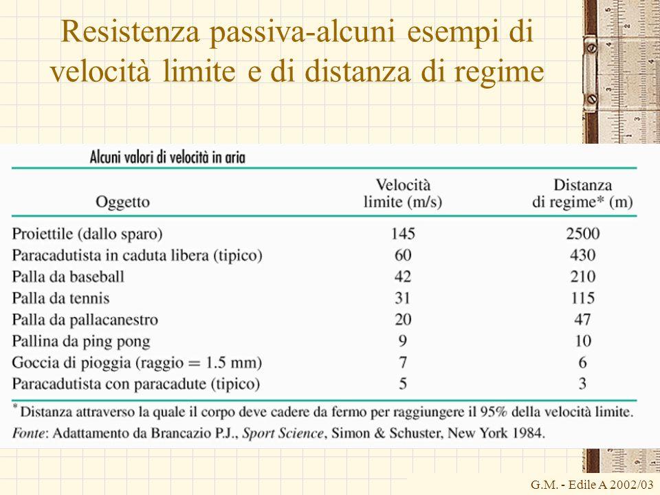 G.M. - Edile A 2002/03 Resistenza passiva-alcuni esempi di velocità limite e di distanza di regime