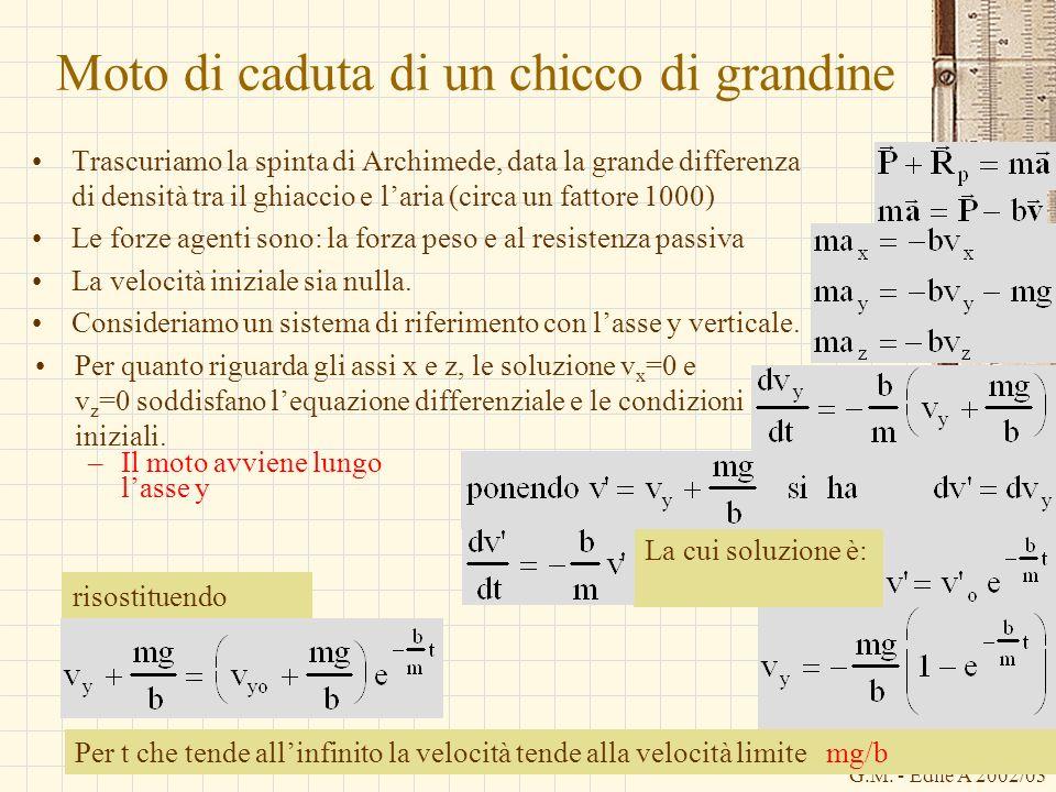 G.M. - Edile A 2002/03 La cui soluzione è: Moto di caduta di un chicco di grandine Trascuriamo la spinta di Archimede, data la grande differenza di de