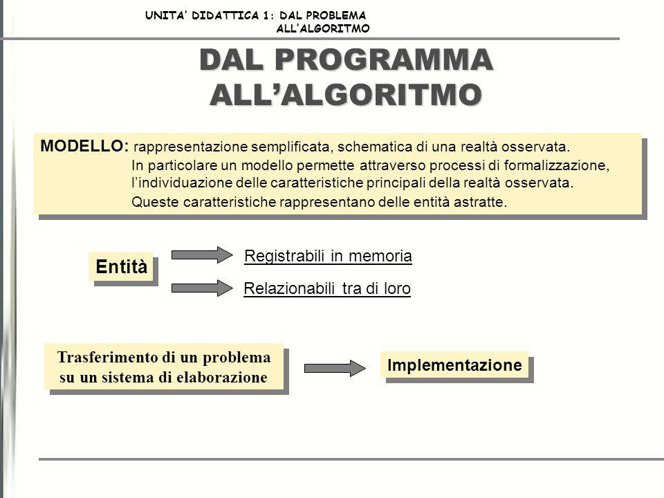 CARATTERISTICHE FONDAMENTALE DI UN ESECUTORE 4/4 Operatori logici AndPer il prodotto logico (congiunzione) OrPer la somma logica (disgiunzione) NotPer la negazione XorPer lOR esclusivo UNITA DIDATTICA 1: DAL PROBLEMA ALLALGORITMO