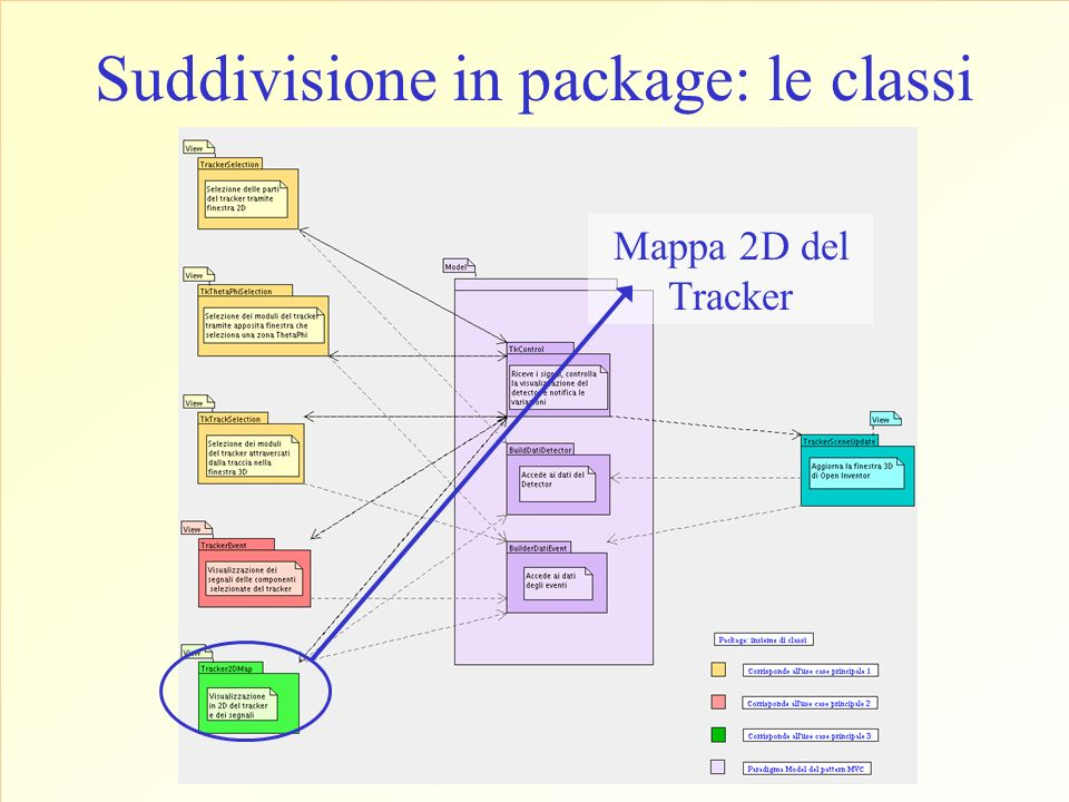 Suddivisione in package: le classi Mappa 2D del Tracker