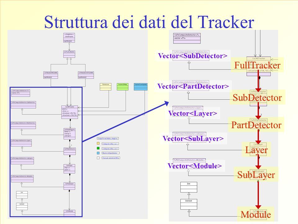 Struttura dei dati del Tracker FullTracker Vector SubDetector Vector PartDetector Vector Layer Vector SubLayer Vector Module