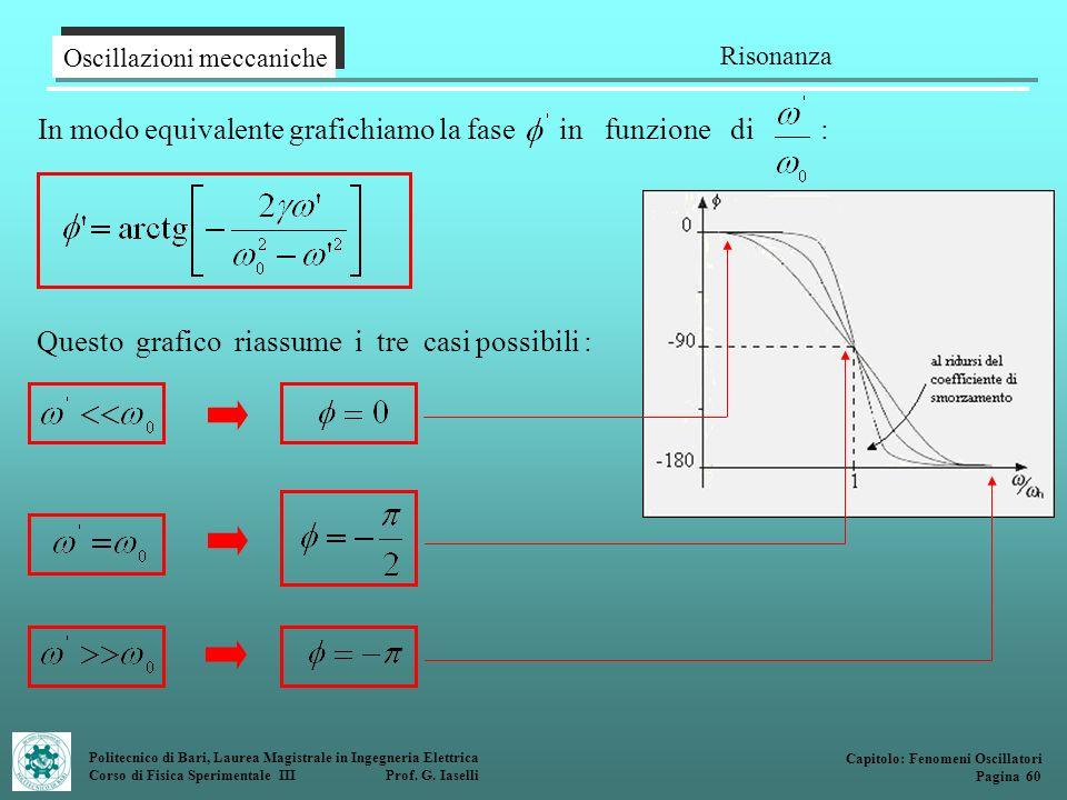 Politecnico di Bari, Laurea Magistrale in Ingegneria Elettrica Corso di Fisica Sperimentale III Prof. G. Iaselli Oscillazioni meccaniche Risonanza Cap