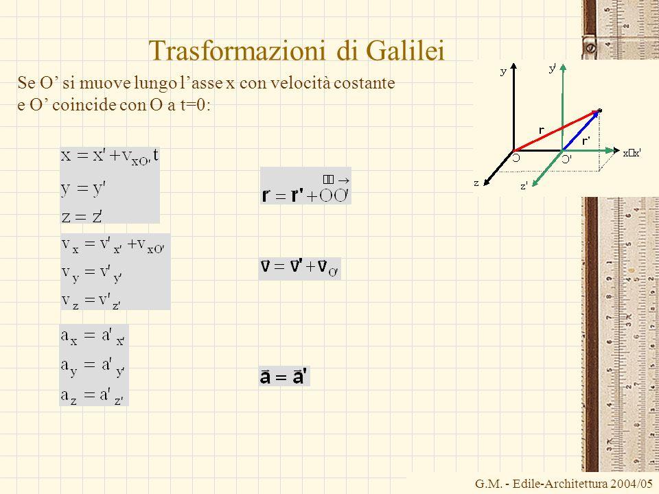 G.M. - Edile-Architettura 2004/05 Trasformazioni di Galilei Se O si muove lungo lasse x con velocità costante e O coincide con O a t=0: